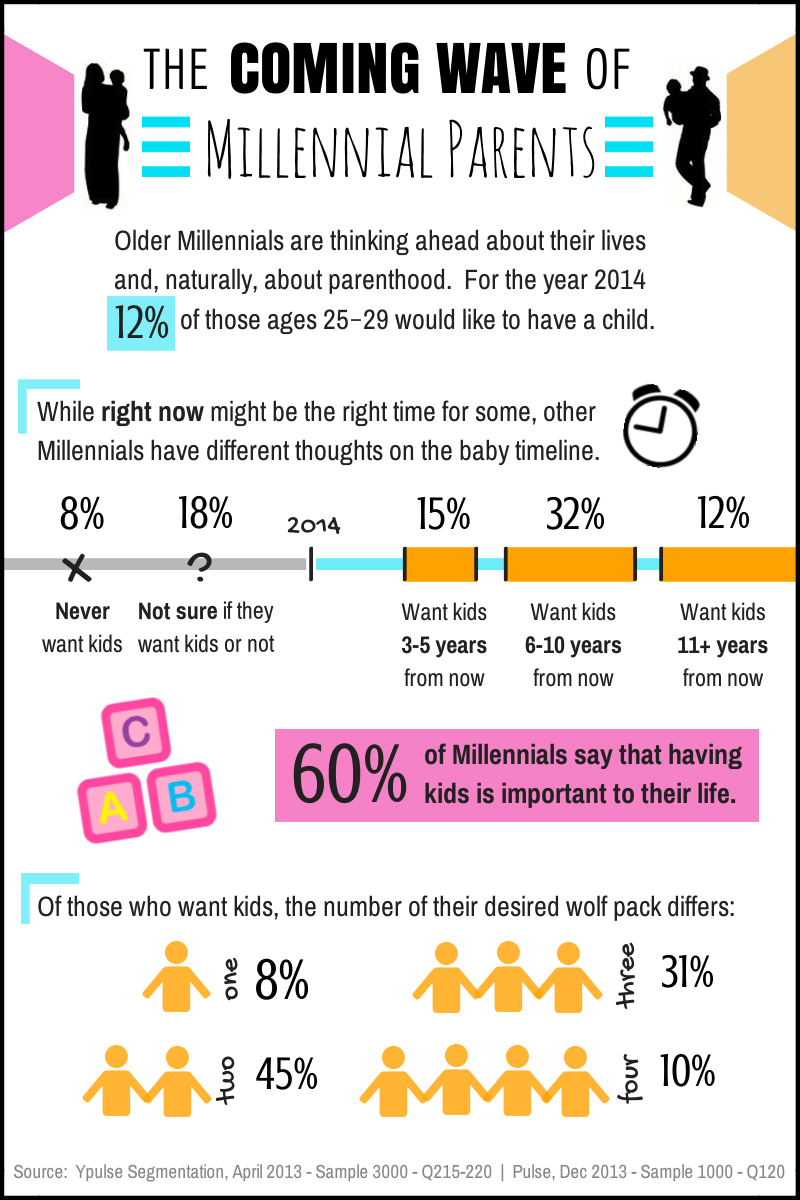 Infographic Snapshot: The Coming Wave of Millennial Parents