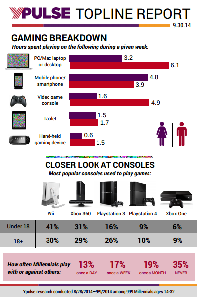 Topline: Gaming, E-Sports Viewing, Millennial Parents, Lottery Participation