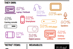 Topline: Tech Device Ownership & Usage