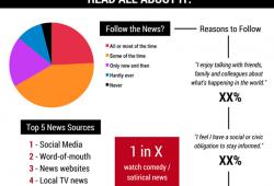 Topline: News Sources & Consumption, Social Media Tracker