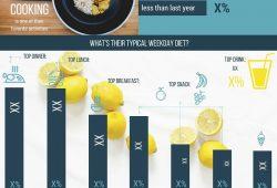 Topline: Millennials' Cooking & Eating Habits, and Food Trends