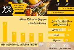 Topline: Millennials' Grocery Shopping, Dining Out & Ordering In Habits