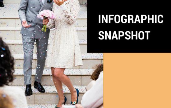 Infographic Snapshot: Millennials on Weddings