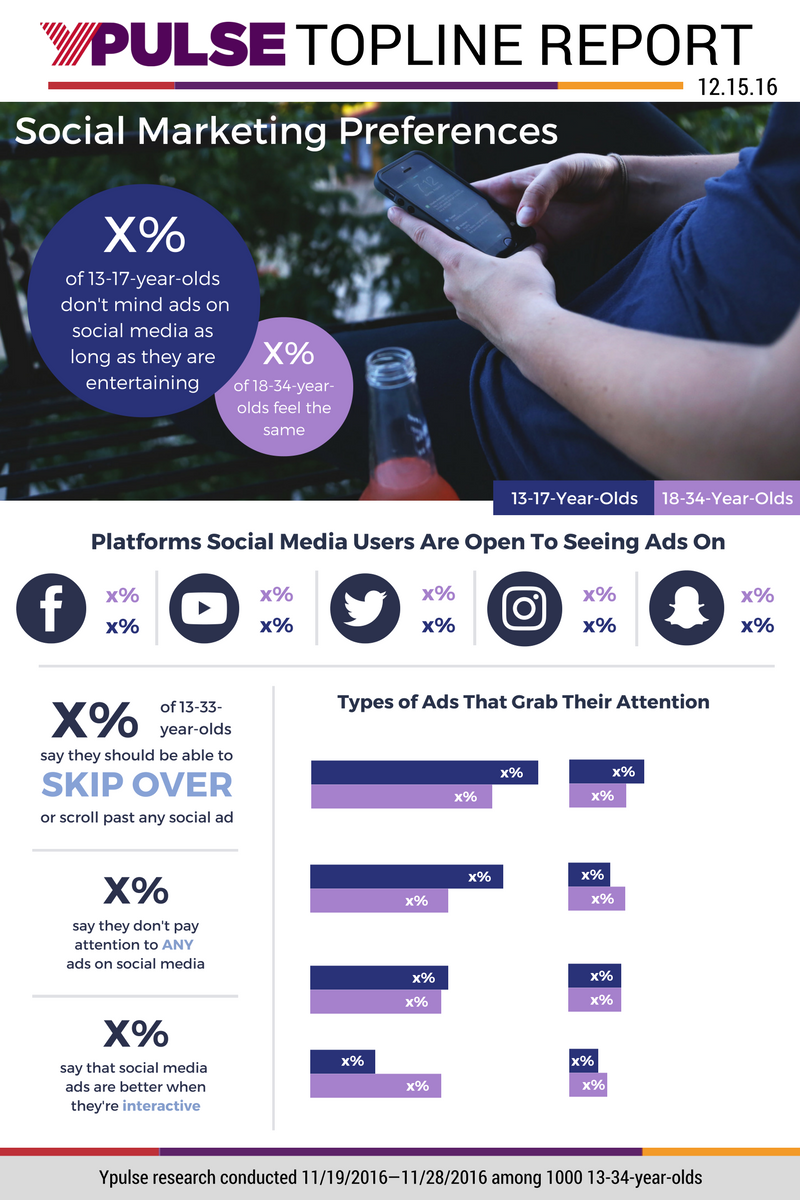 Topline: Social Media & Media Consumption Tracker, Social Marketing Preferences, and Life Milestones