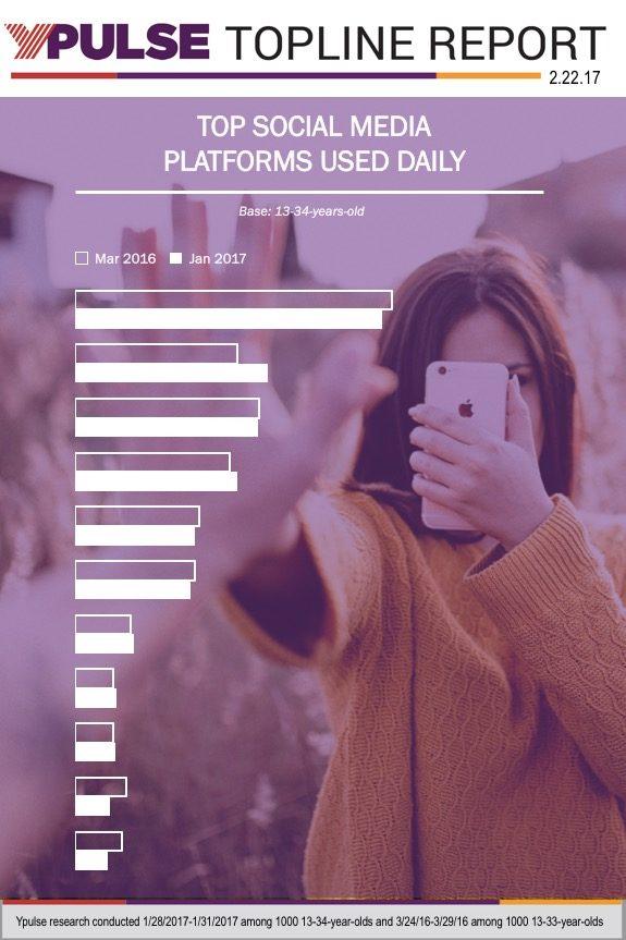 Topline: Social Media Tracker