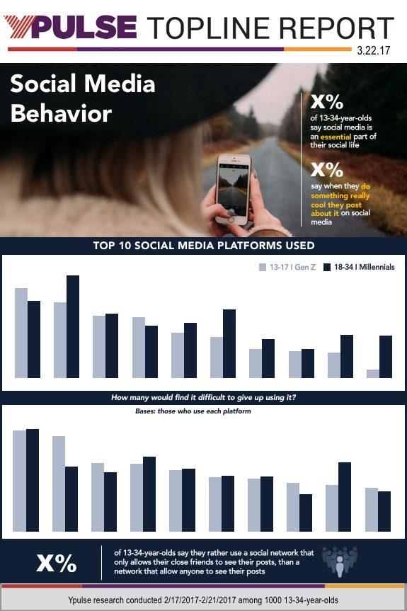 Topline: Social Media Behavior