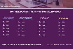Topline: Tech Brand / Shopping Tracker