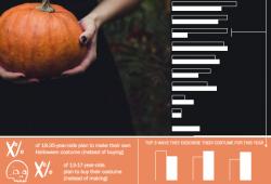 Topline: Halloween