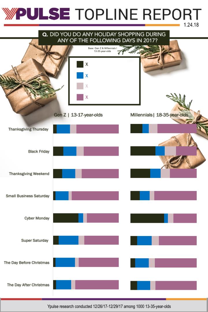 Topline: Post-Holiday Shopping