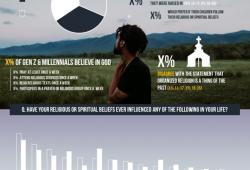 Topline: Religion & Spirituality