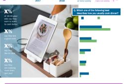 Topline: Cooking & Food Trends