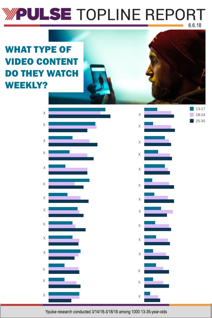 Topline: Media Consumption Tracker