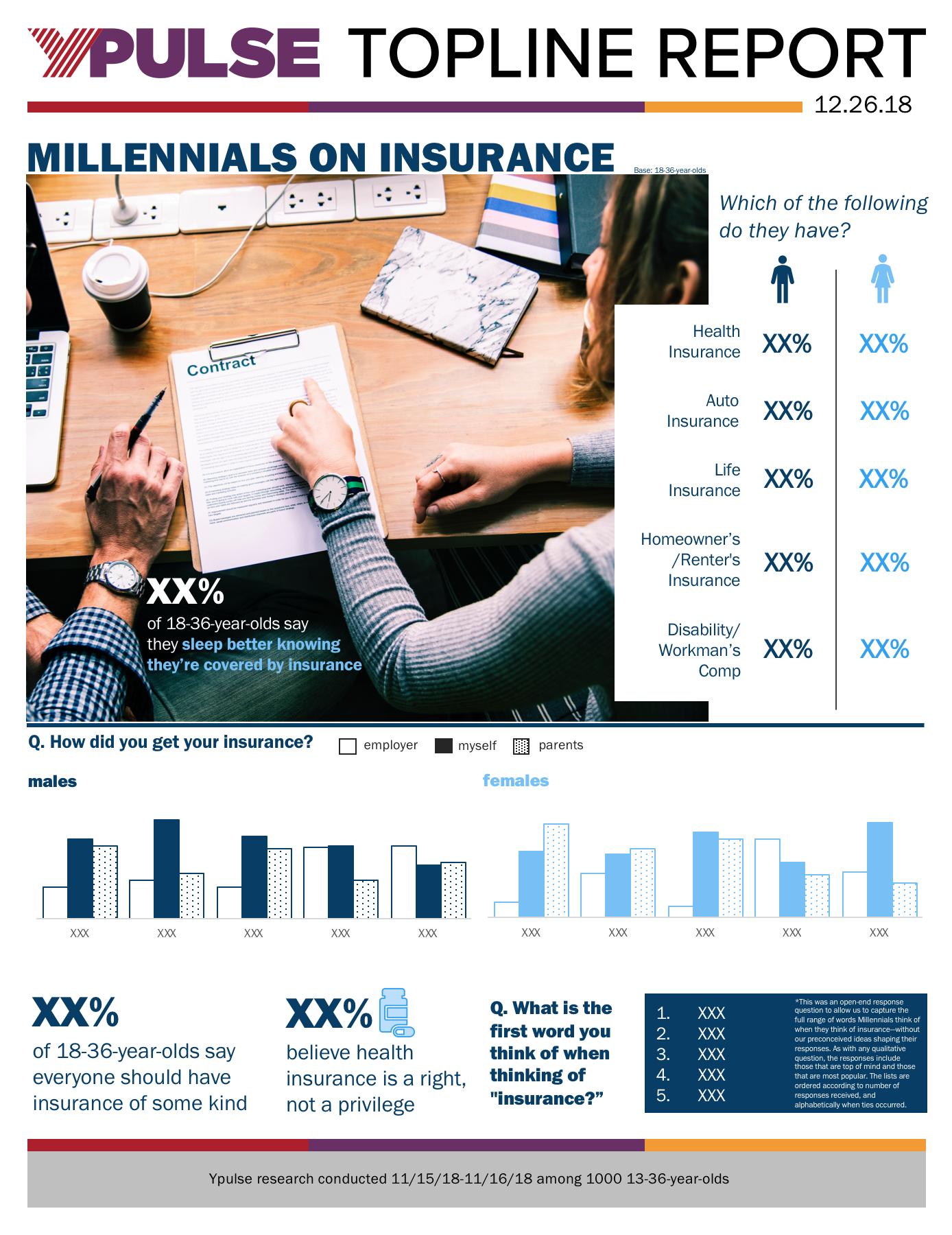 Topline: Insurance