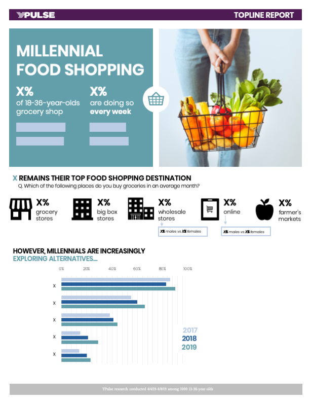 Food Shopping & Trends