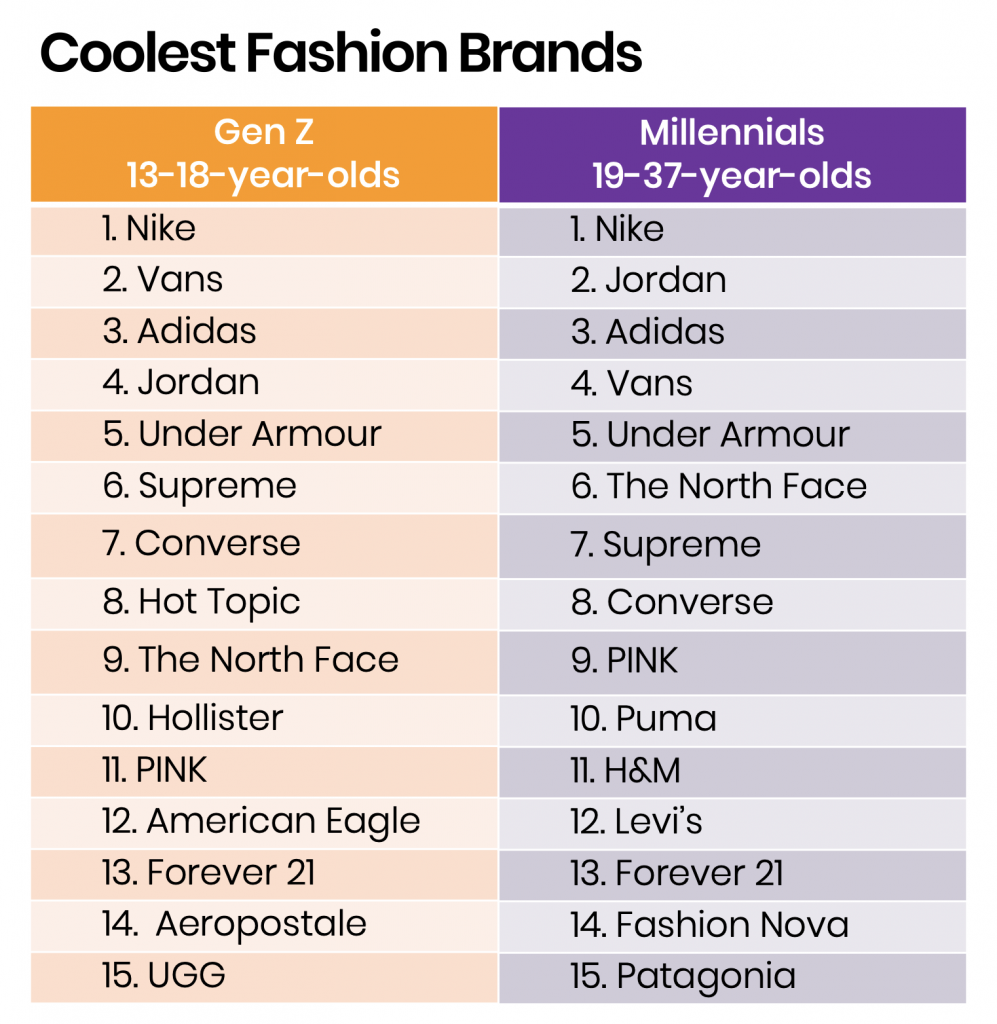 Young Consumers Say These Are The 15 Coolest Clothing Brands Of 2020 Ypulse,Engineering And Design Process Worksheet