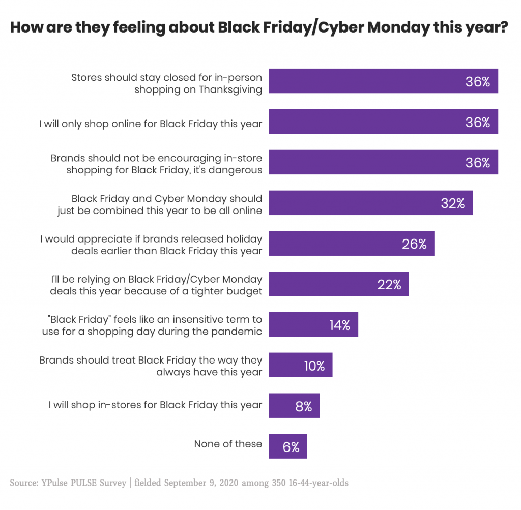 This Data Shows That Brands Need To Rethink Black Friday This Year Ypulse
